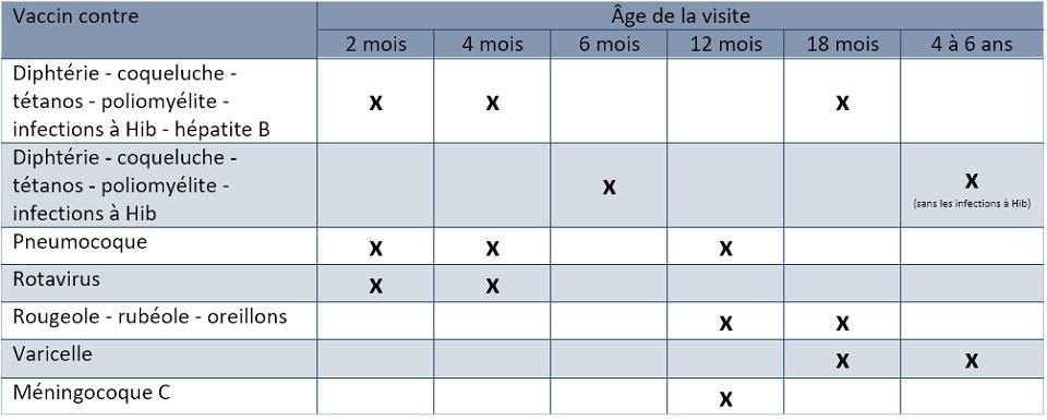 Vaccination Calendrier 2019.Le Calendrier De Vaccination Va Changer A Partir De Juin