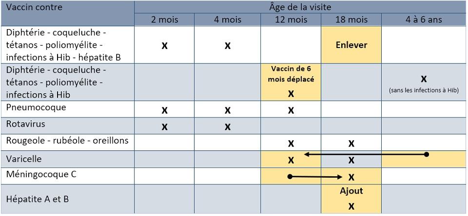 Nouveau Calendrier Vaccinal 2019.Le Calendrier De Vaccination Va Changer A Partir De Juin